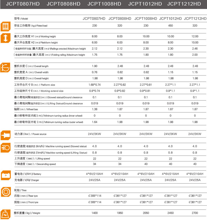 JCPT全自动剪叉式高空作业平台