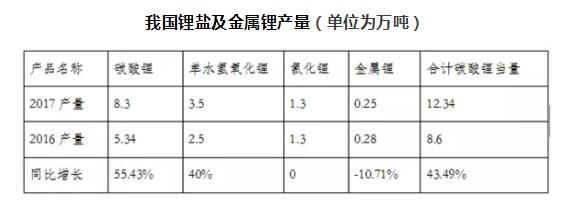 2017年中国锂产业发展概况及发展趋势分析