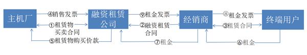 租赁模式概述