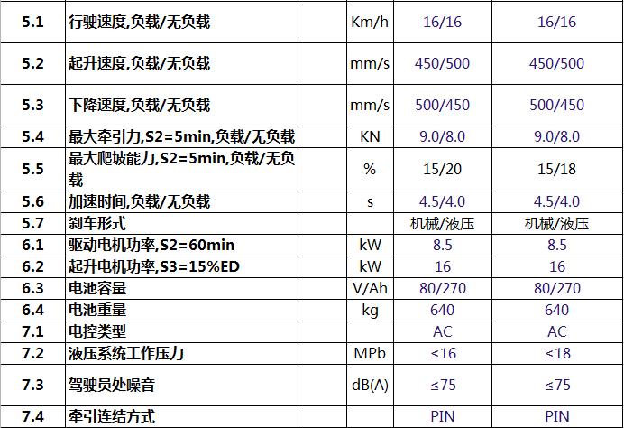比亚迪CPD16/18四支点平衡重叉车