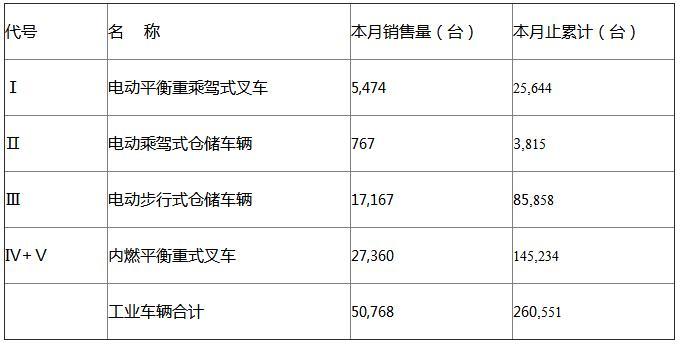 数据来源于中国工程机械工业协会工业车辆分会月度统计报表,如转载,请注明出处.图片