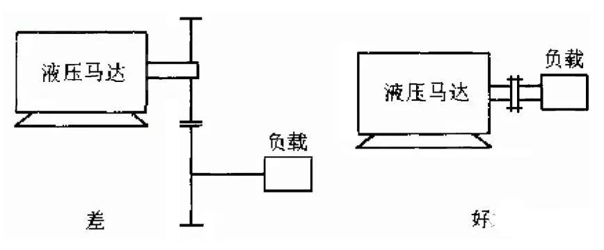 「修机」液压马达技术要求与注意事项