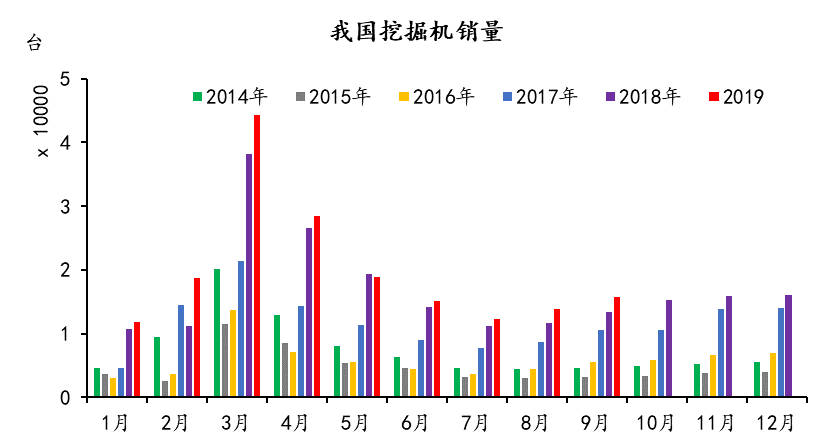 9月工程机械销量超预期增长