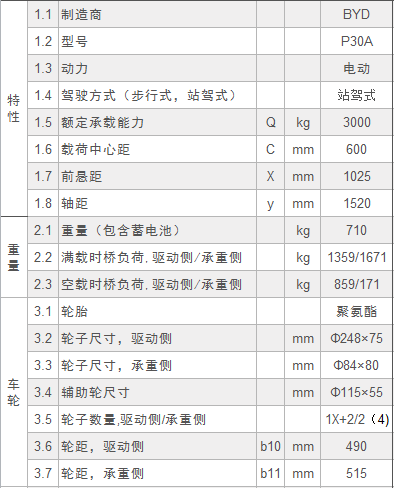 比亚迪P30A—3.0吨站驾式托盘搬运车